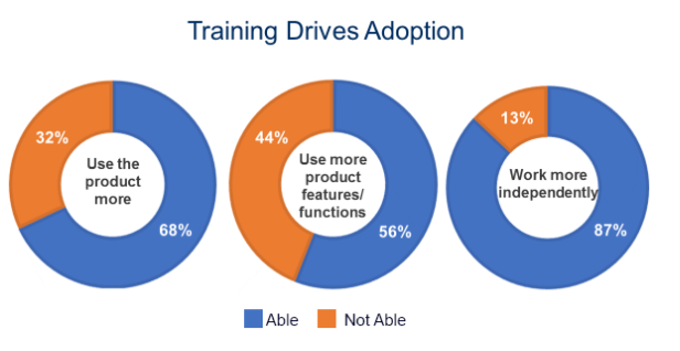 How Training Drives Adoption Rates