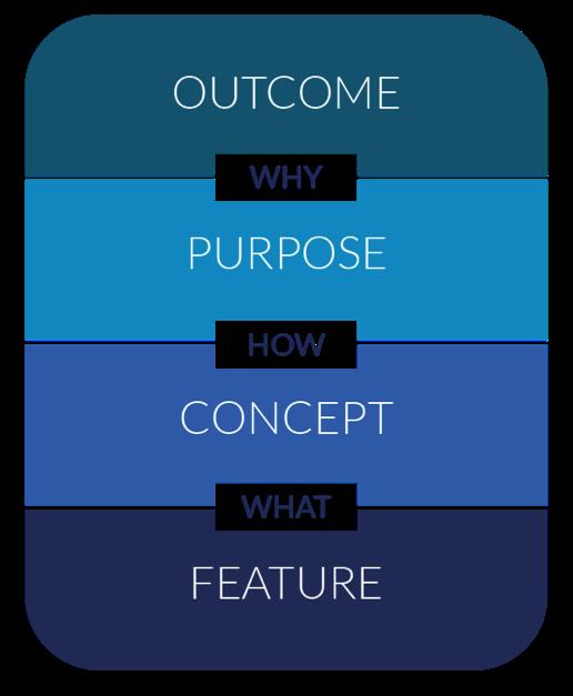 ServiceRocket Four Levels of Learning Software