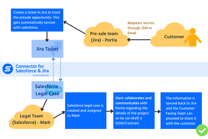 CSFJ Legal blog workflow bg