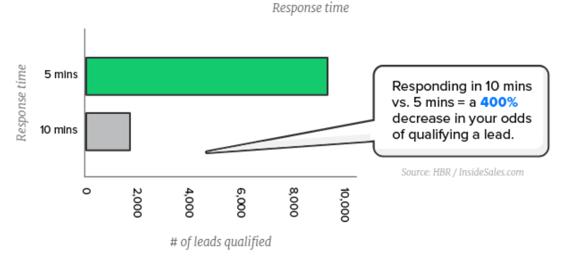 Drift Lead Response Survey