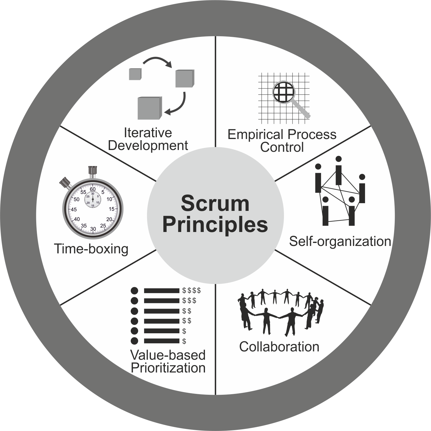 The ServiceRocket Guide to Better Agile Course Development Using Scrum